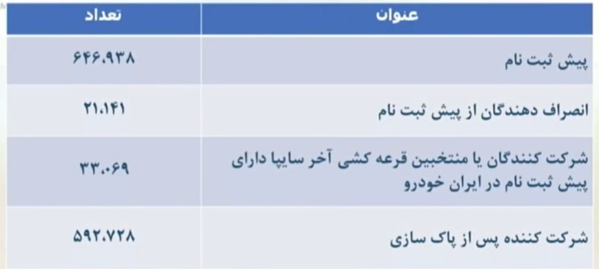 برندگان قرعه کشی ایران خودرو