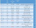 فولاد سیرجان ایرانیان و زرند ایرانیان سوددهترین شرکتهای میدکو بودند