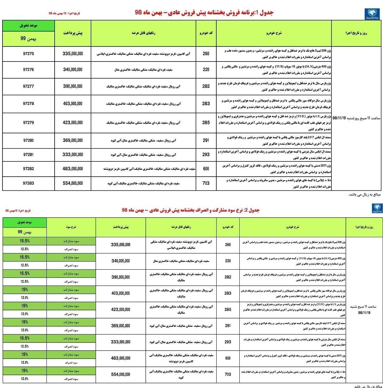 گروه صنعتی ایران خودرو , خودرو , پیش فروش خودرو ,