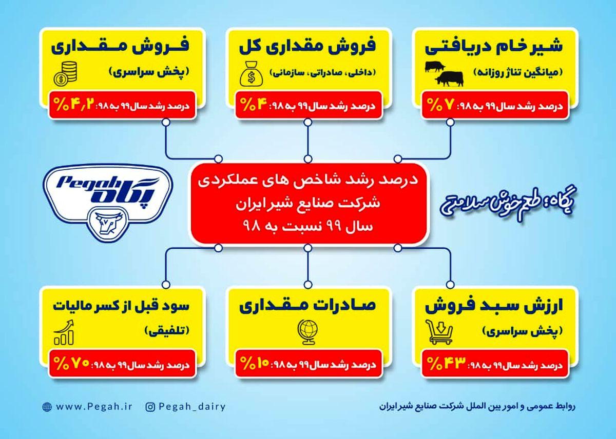 رشد شاخصهای عملکردی شرکت صنایع شیر ایران