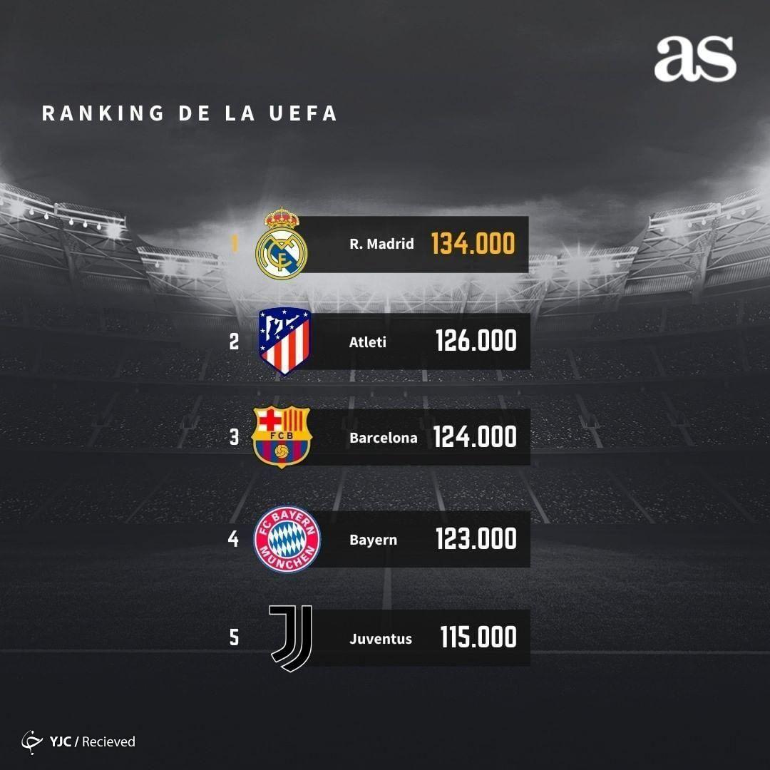 رنکینگ برترین باشگاههای اروپایی از نگاه یوفا/رئال در صدر