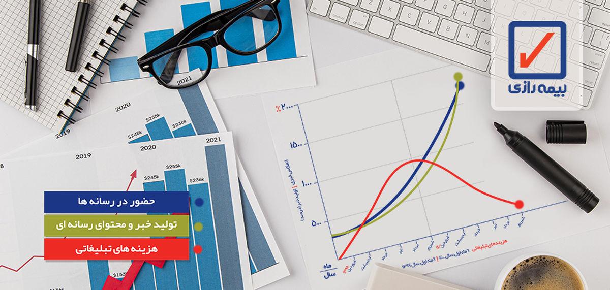 افزایش ۱۸۰۰ درصدی تولیدات رسانه ای و تبلیغاتی ، دیده شدن ۳۸۰ میلیونی و کاهش ۹۵ درصدی هزینه ها