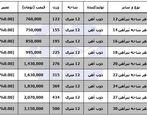 قیمت آهن در بازار + جدول