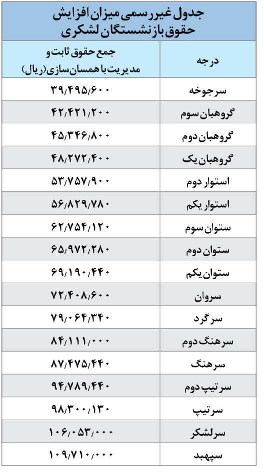 جدول+حقوق+بازنشستگان۱