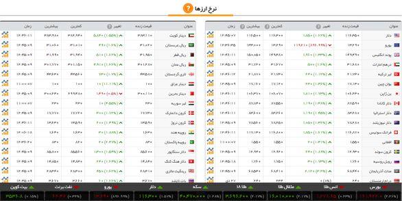 قیمت طلا، قیمت سکه، قیمت دلار، امروز دوشنبه ۱ بهمن ۹۷ + تغییرات