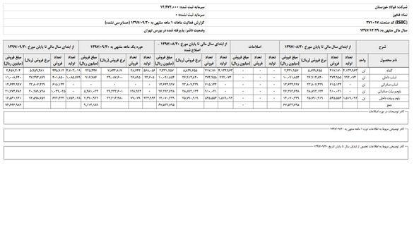 فروش ۷۶۶۵ میلیارد تومانی فولاد خوزستان تا پایان آذر ماه