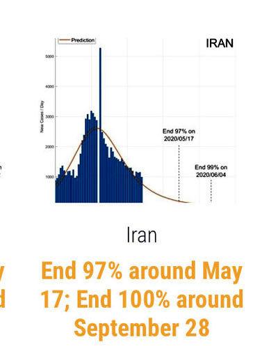 پیشبینی زمان پایان کرونا در ایران