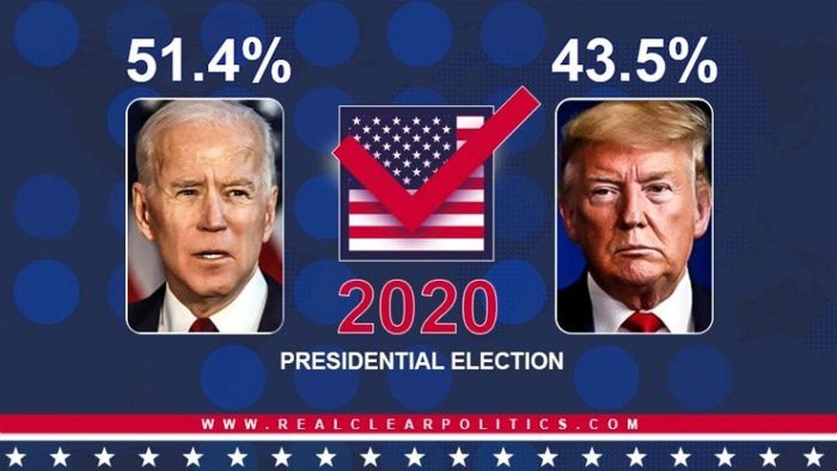 پیروز انتخابات ۲۰۲۰ آمریکا کیست؟