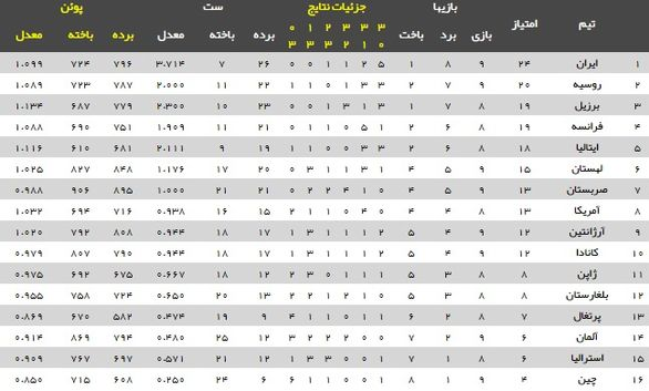 جدول لیگ ملتهای والیبال 2019