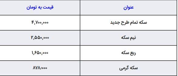 اخرین نوسانات قیمت طلا و ارز در بازار امروز پنجشنبه 15 فروردین + جدول قیمت ها