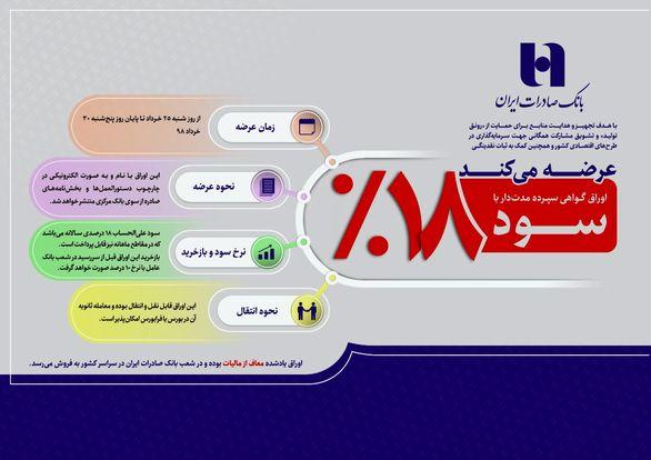 بانک صادرات ایران اوراق گواهی سپرده ١٨ درصدی عرضه میکند