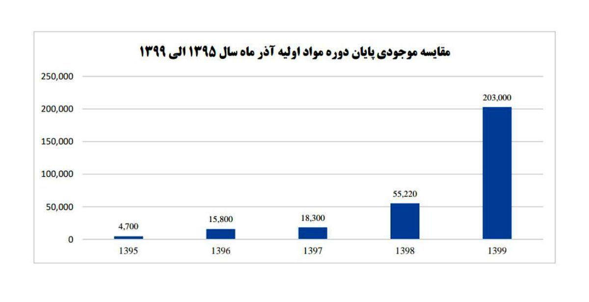 رشد ۳۷۰ درصدی موجودی مواد اولیه در فولاد اکسین خوزستان