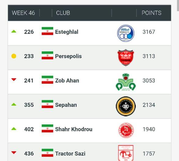 بهترین باشگاه ایران  انتخاب شد+جزئیات