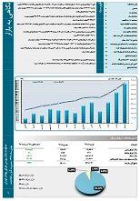 افزایش 190 درصدی ارزش بازار در بهمن 98