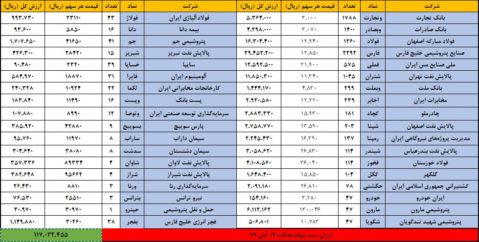 ارزش سهام عدالت امروز ۱۵ آبان ۹۹ | رشد ارزش سهام عدالت بعد از انتخابات آمریکا
