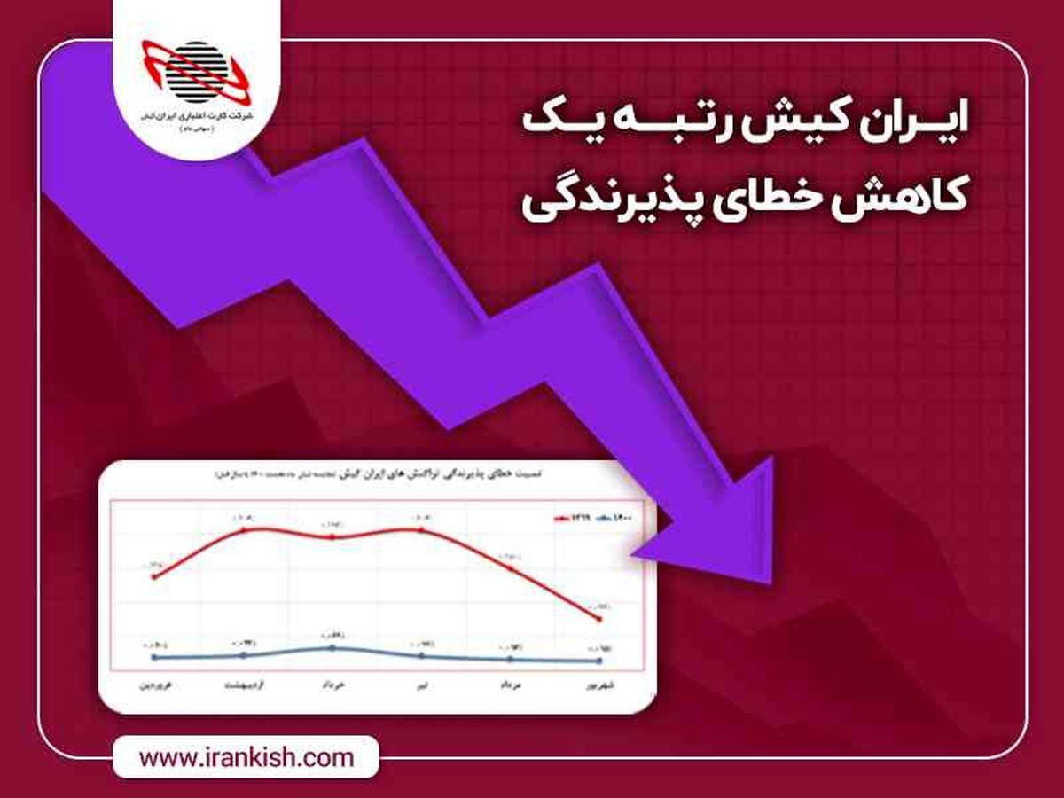 رشدشاخص اثربخشی دستگاههای ایران کیش ورتبه اول کاهش خطای پذیرندگی