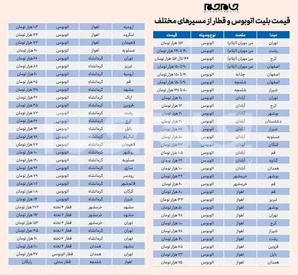 قیمت بلیت اتوبوس و قطار از مسیرهای مختلف