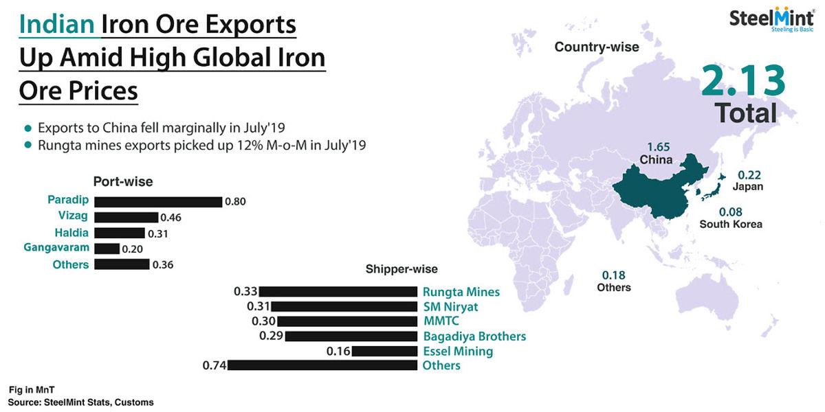 رشد 19 درصدی صادرات سنگ آهن هند در ماه جولای