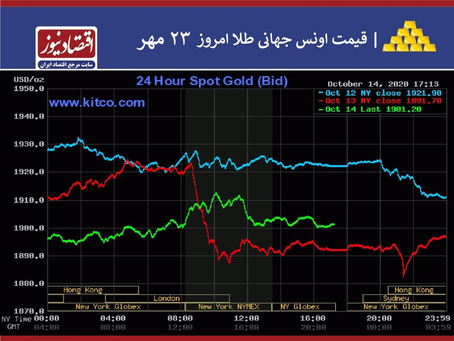 طلای-جهانی