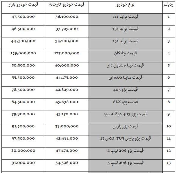قیمت خودرو امروز چهارشنبه ۱ اسفند+ جدول