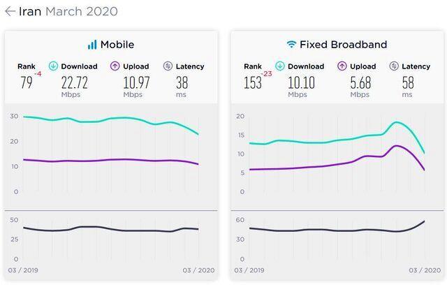 سرعت اینترنت موبایل در ایران رتبه چند دنیا است؟