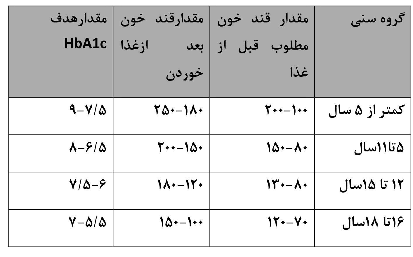 جدول قند خون مطلوب سنین 5 تا 18 سال اعلام شد